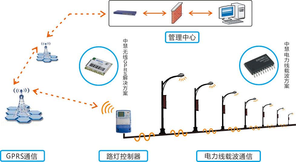 电力线载波通信技术